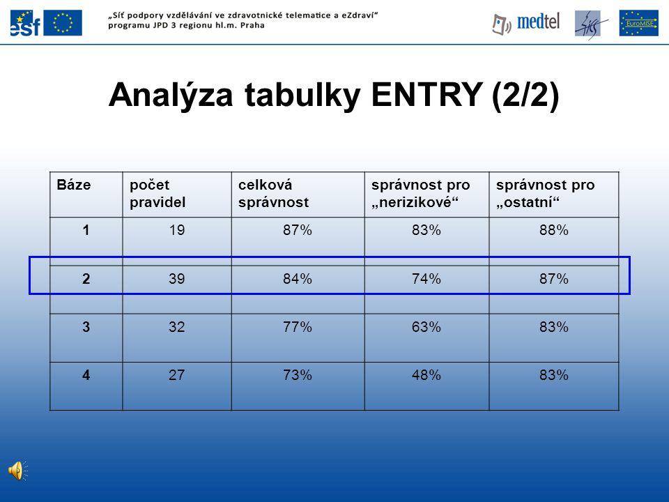 """Analýza tabulky ENTRY (2/2) Bázepočet pravidel celková správnost správnost pro """"nerizikové"""" správnost pro """"ostatní"""" 11987%83%88% 23984%74%87% 33277%63"""