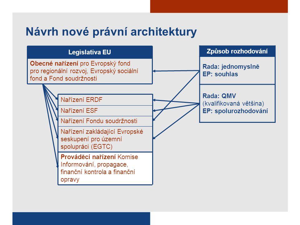 Návrh nové právní architektury Obecné nařízení pro Evropský fond pro regionální rozvoj, Evropský sociální fond a Fond soudržnosti Nařízení ESF Nařízení Fondu soudržnosti Prováděcí nařízení Komise Informování, propagace, finanční kontrola a finanční opravy Nařízení zakládající Evropské seskupení pro územní spolupráci (EGTC) Nařízení ERDF Legislativa EU Způsob rozhodování Rada: jednomyslně EP: souhlas Rada: QMV (kvalifikovaná většina) EP: spolurozhodování
