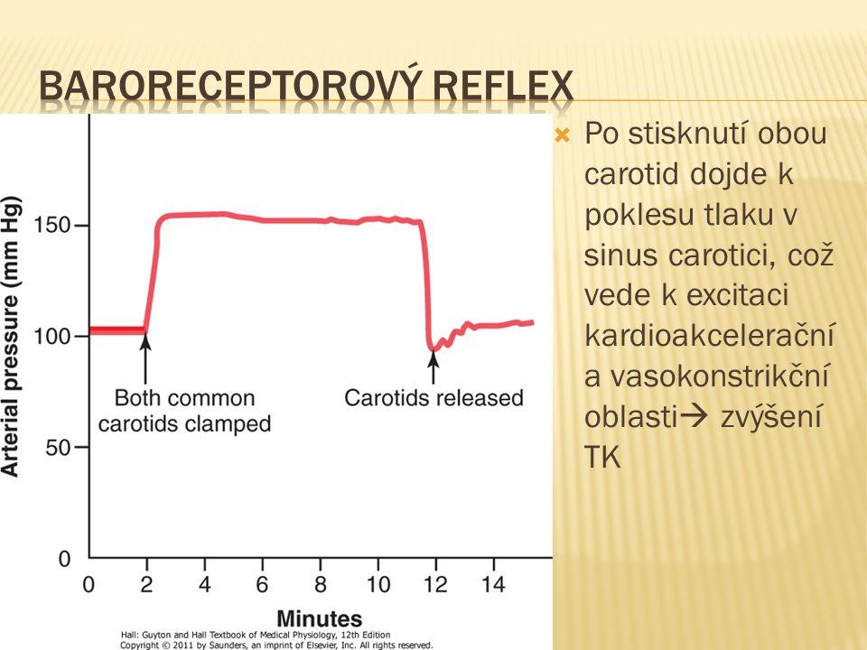  Po stisknutí obou carotid dojde k poklesu tlaku v sinus carotici, což vede k excitaci kardioakcelerační a vasokonstrikční oblasti  zvýšení TK