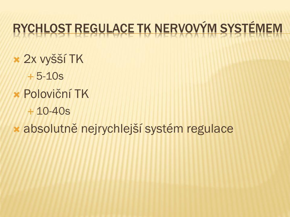  2x vyšší TK  5-10s  Poloviční TK  10-40s  absolutně nejrychlejší systém regulace