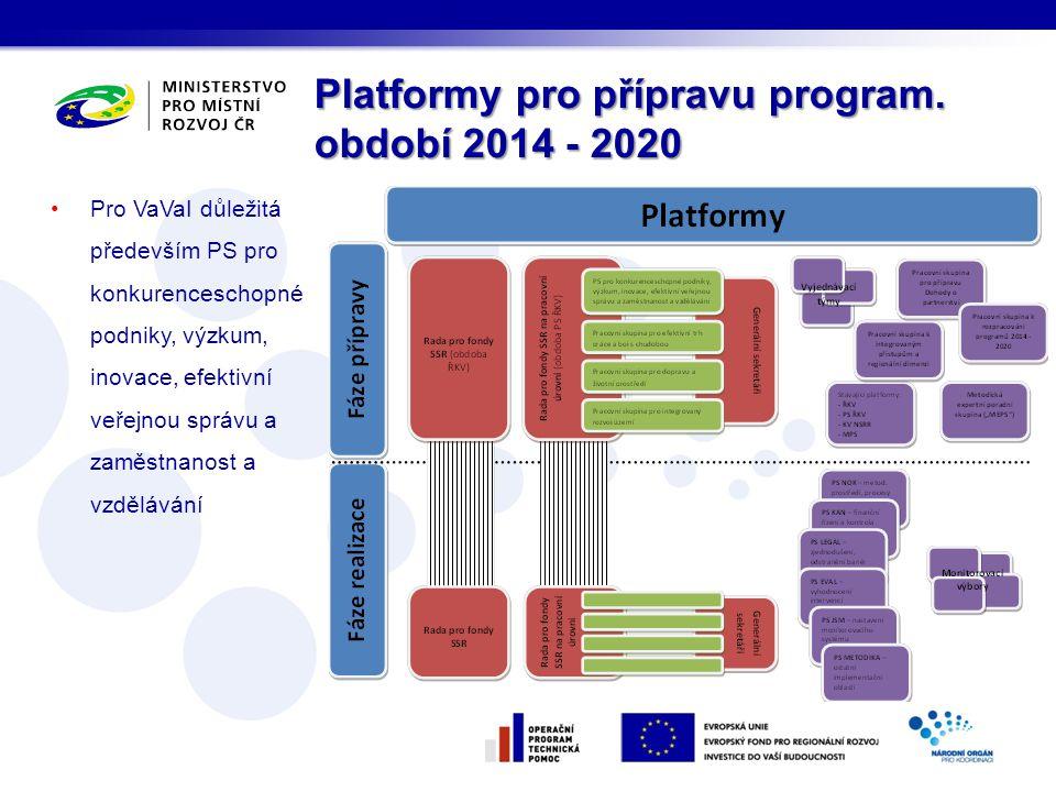 Platformy pro přípravu program. období 2014 - 2020 Pro VaVaI důležitá především PS pro konkurenceschopné podniky, výzkum, inovace, efektivní veřejnou