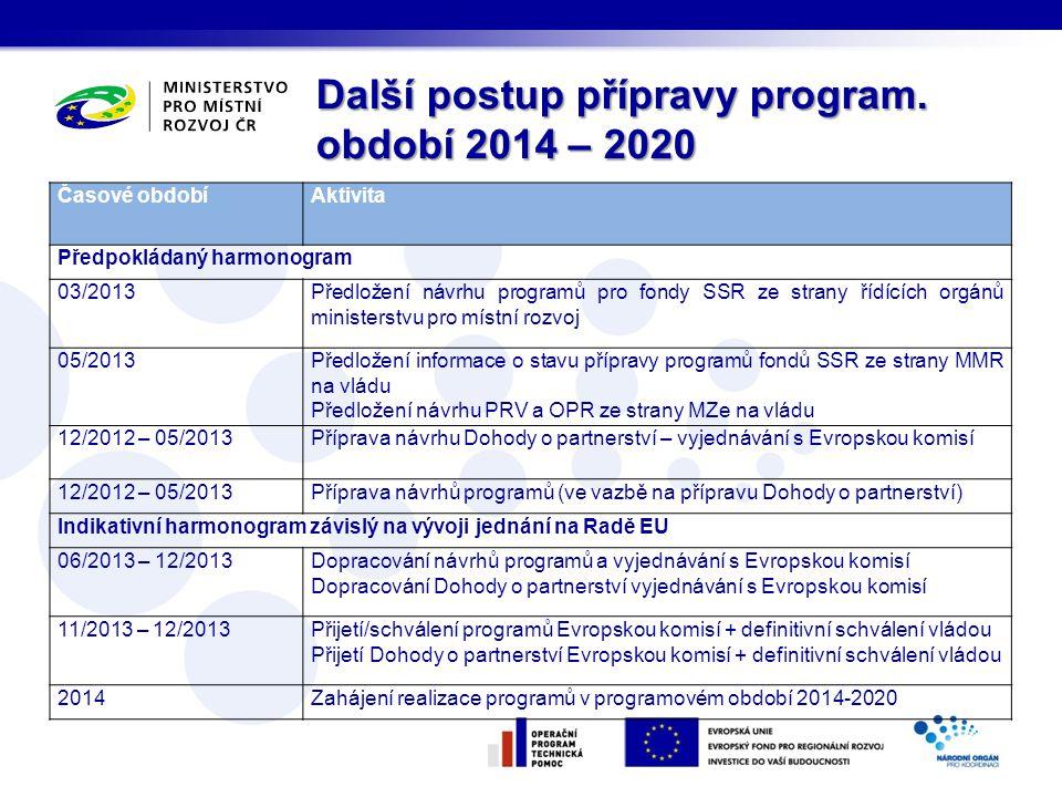 Další postup přípravy program. období 2014 – 2020 Časové obdobíAktivita Předpokládaný harmonogram 03/2013Předložení návrhu programů pro fondy SSR ze s