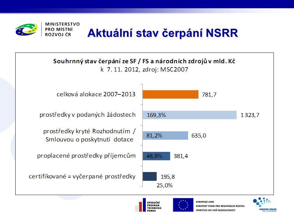 Aktuální stav čerpání NSRR