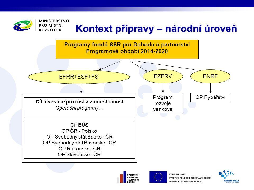 Programy fondů SSR pro Dohodu o partnerství Programové období 2014-2020 EFRR+ESF+FS EZFRV ENRF Program rozvoje venkova OP Rybářství Cíl Investice pro