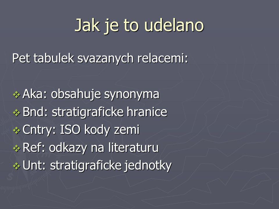 Jak je to udelano Pet tabulek svazanych relacemi:  Aka: obsahuje synonyma  Bnd: stratigraficke hranice  Cntry: ISO kody zemi  Ref: odkazy na literaturu  Unt: stratigraficke jednotky