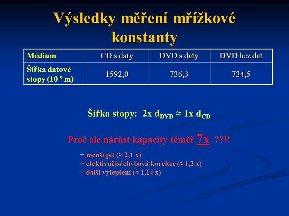 Výsledky měření mřížkové konstanty Médium CD s daty DVD s daty DVD bez dat Šířka datové stopy (10 -9 m) 1592,0736,3734,5 Šířka stopy: 2x d DVD ≈ 1x d