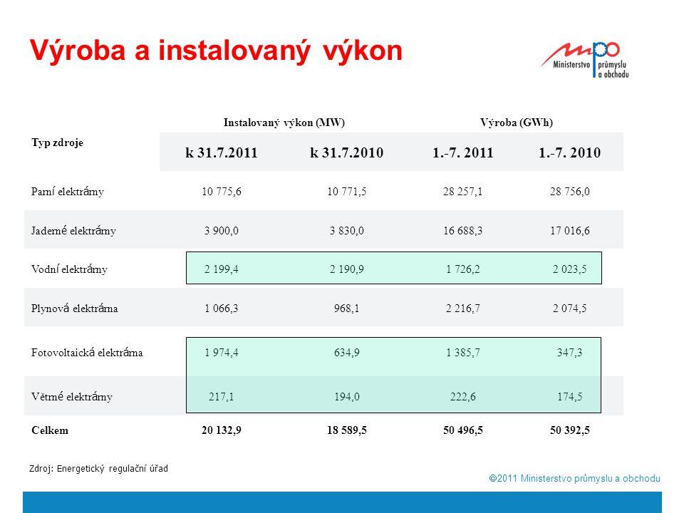  2011  Ministerstvo průmyslu a obchodu Výroba a instalovaný výkon Typ zdroje Instalovaný výkon (MW)Výroba (GWh) k 31.7.2011k 31.7.20101.-7.