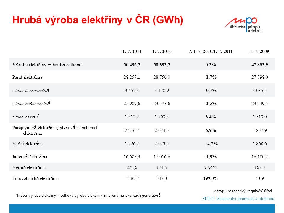  2011  Ministerstvo průmyslu a obchodu Hrubá výroba elektřiny v ČR (GWh) 1.-7.