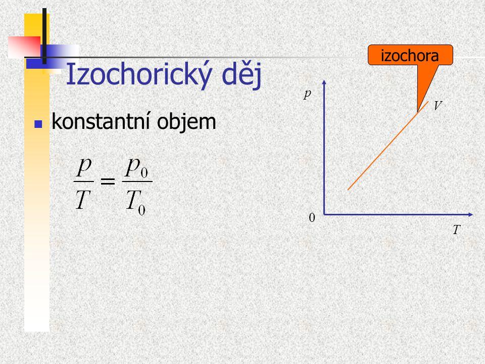 Izochorický děj konstantní objem 0 p T V izochora