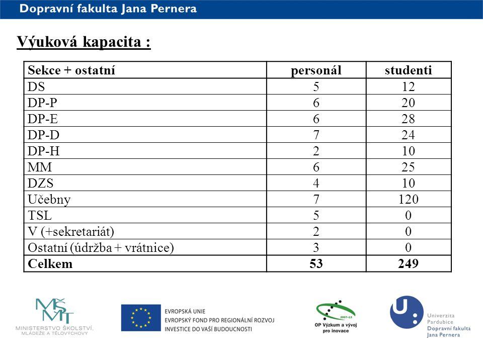 www.upce.cz Výuková kapacita : Sekce + ostatnípersonálstudenti DS512 DP-P620 DP-E628 DP-D724 DP-H210 MM625 DZS410 Učebny7120 TSL50 V (+sekretariát)20