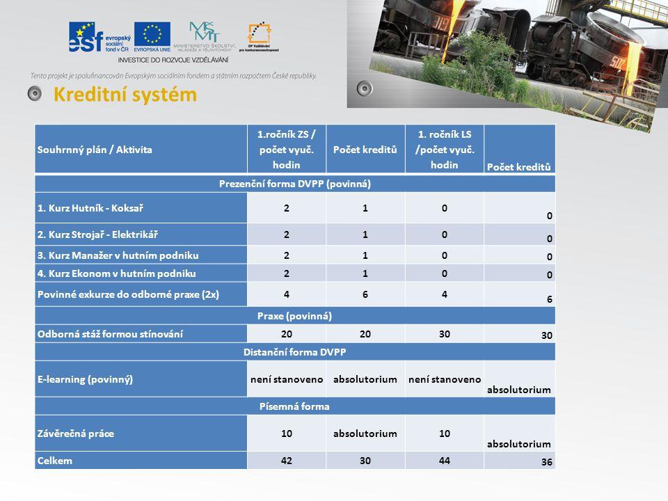 Souhrnný plán / Aktivita 1.ročník ZS / počet vyuč.