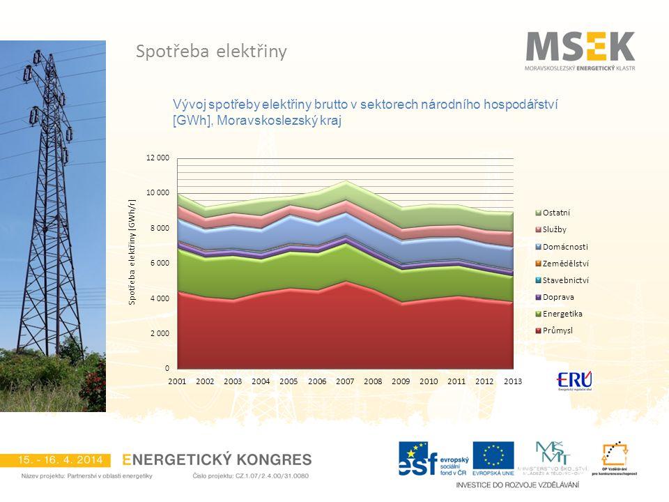 Vývoj spotřeby elektřiny brutto v sektorech národního hospodářství [GWh], Moravskoslezský kraj Spotřeba elektřiny