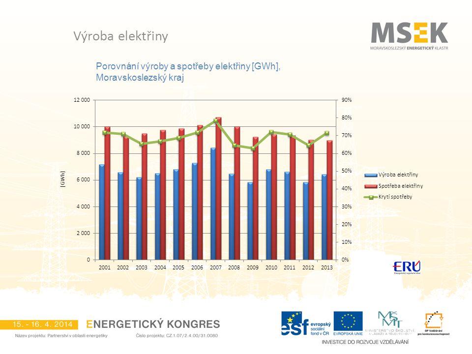 Porovnání výroby a spotřeby elektřiny [GWh], Moravskoslezský kraj Výroba elektřiny
