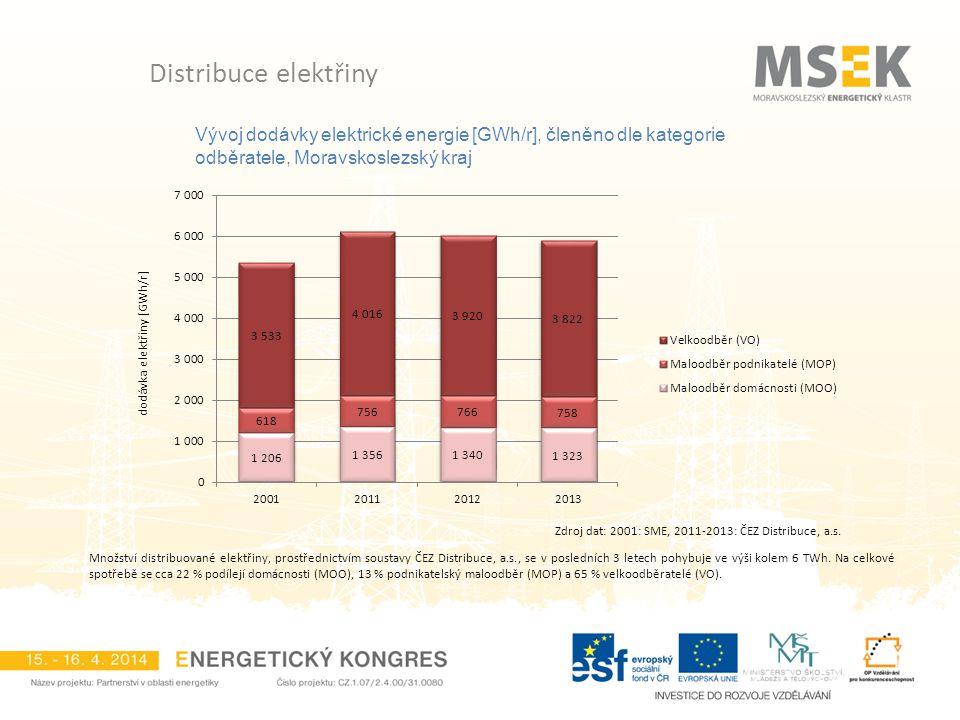 Vývoj dodávky elektrické energie [GWh/r], členěno dle kategorie odběratele, Moravskoslezský kraj Distribuce elektřiny Množství distribuované elektřiny