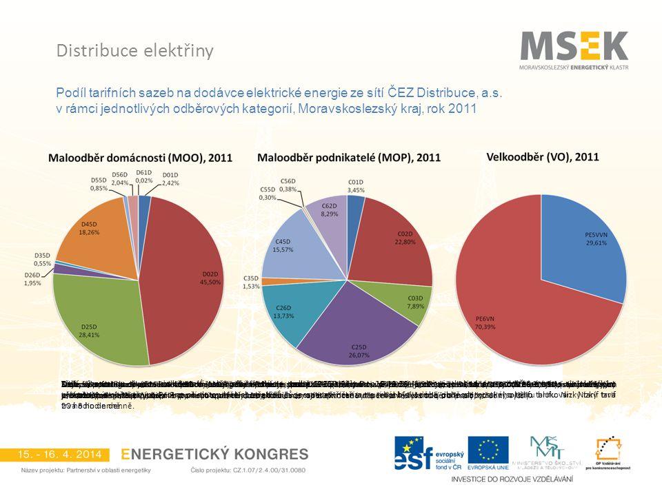 Podíl tarifních sazeb na dodávce elektrické energie ze sítí ČEZ Distribuce, a.s. v rámci jednotlivých odběrových kategorií, Moravskoslezský kraj, rok