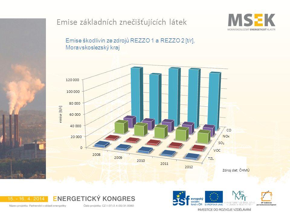 Emise škodlivin ze zdrojů REZZO 1 a REZZO 2 [t/r], Moravskoslezský kraj Emise základních znečišťujících látek