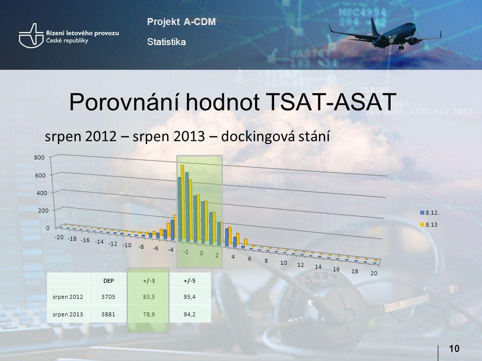 Projekt A-CDM Statistika 10 Porovnání hodnot TSAT-ASAT srpen 2012 – srpen 2013 – dockingová stání DEP+/-3+/-5 srpen 2012370583,595,4 srpen 2013388178,