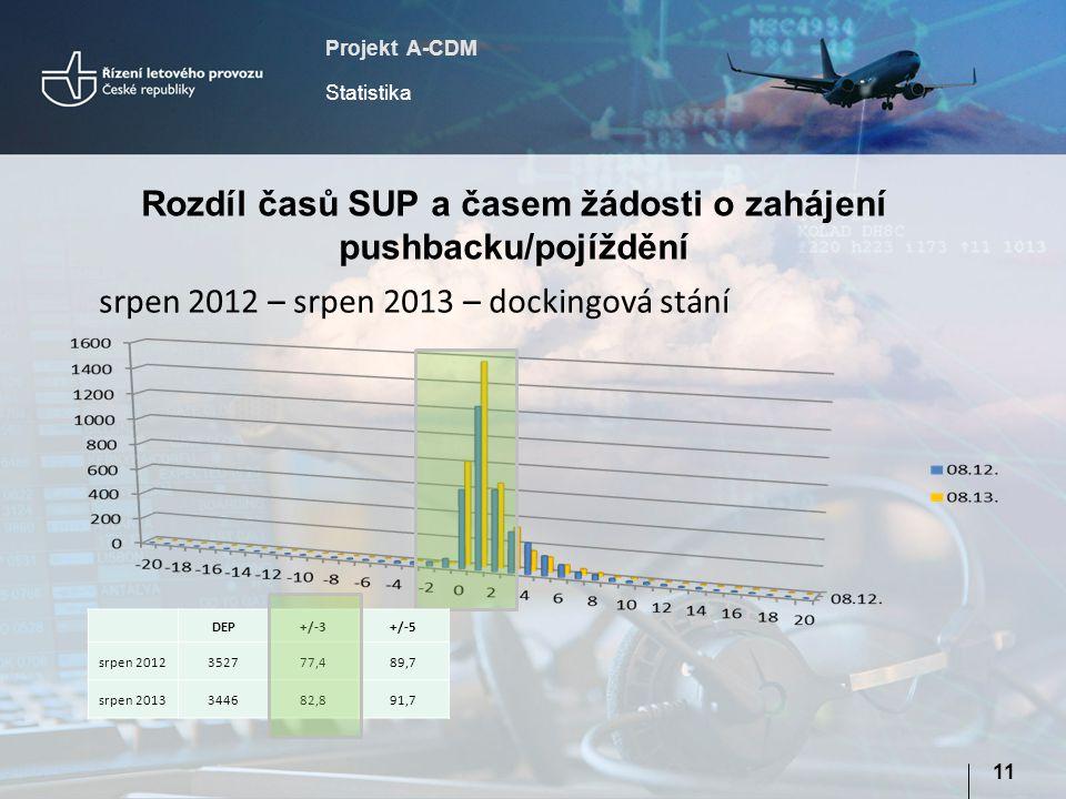Projekt A-CDM Statistika 11 Rozdíl časů SUP a časem žádosti o zahájení pushbacku/pojíždění srpen 2012 – srpen 2013 – dockingová stání DEP+/-3+/-5 srpe