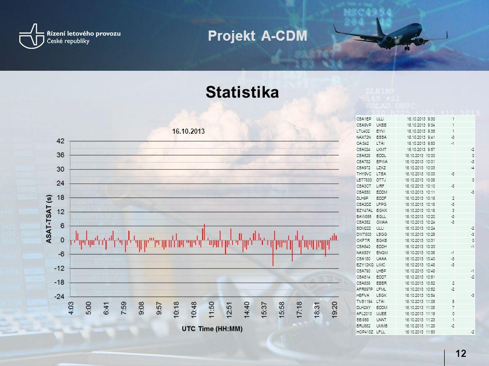Projekt A-CDM 12 Statistika 16.10.2013 CSA1EPULLI16.10.2013 9:301 CSA9VPUKBB16.10.2013 9:341 LTU402EYVI16.10.2013 9:351 NAX72NESSA16.10.2013 9:41-3 CA