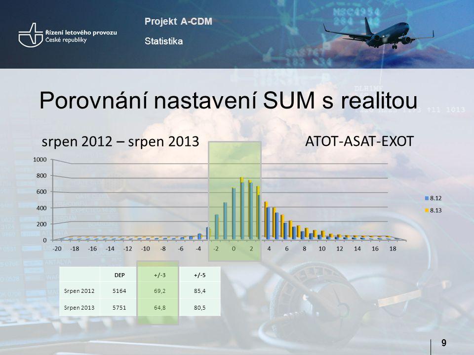 Projekt A-CDM Statistika 9 Porovnání nastavení SUM s realitou DEP+/-3+/-5 Srpen 2012516469,285,4 Srpen 2013575164,880,5 srpen 2012 – srpen 2013 ATOT-A