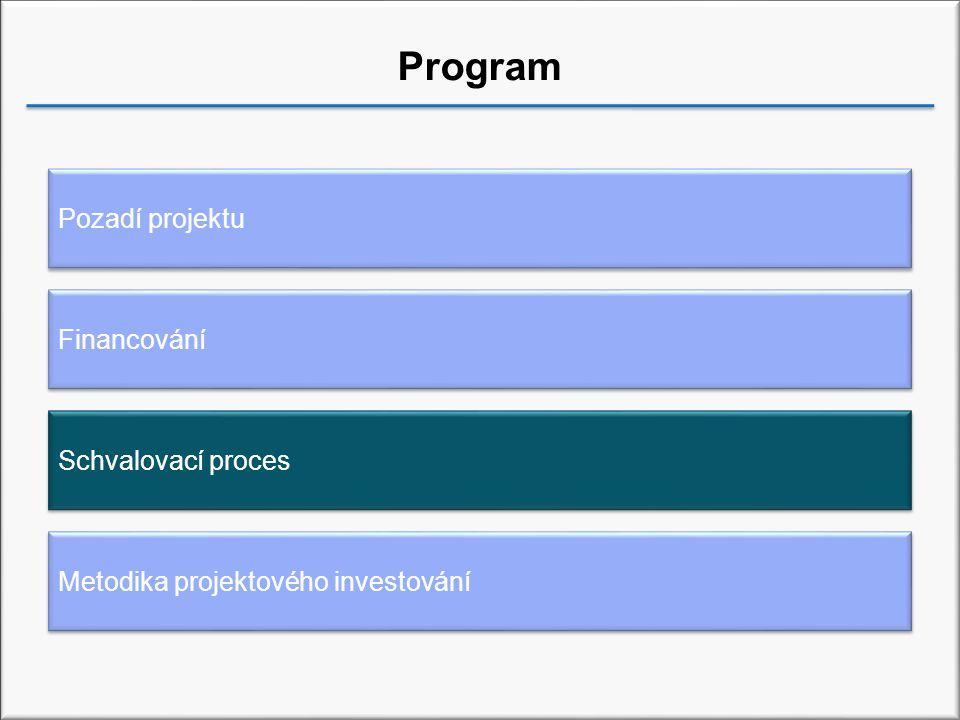 Program Pozadí projektu Financování Metodika projektového investování Schvalovací proces