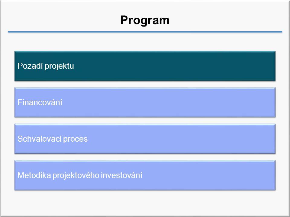 Program Financování Schvalovací proces Metodika projektového investování Pozadí projektu
