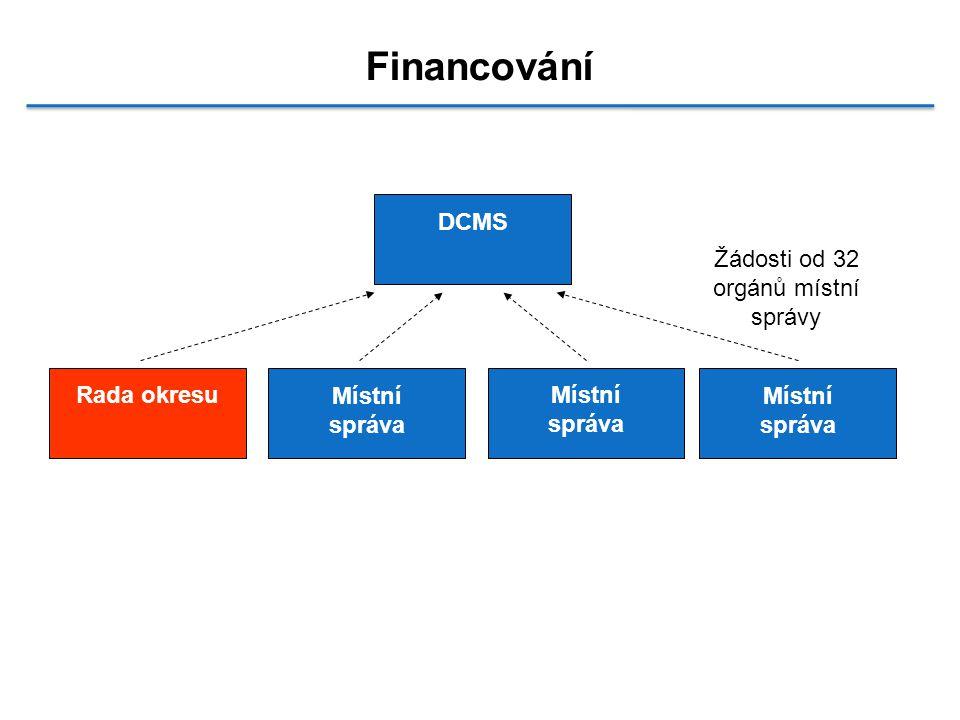 Financování DCMS Rada okresu Žádosti od 32 orgánů místní správy Místní správa