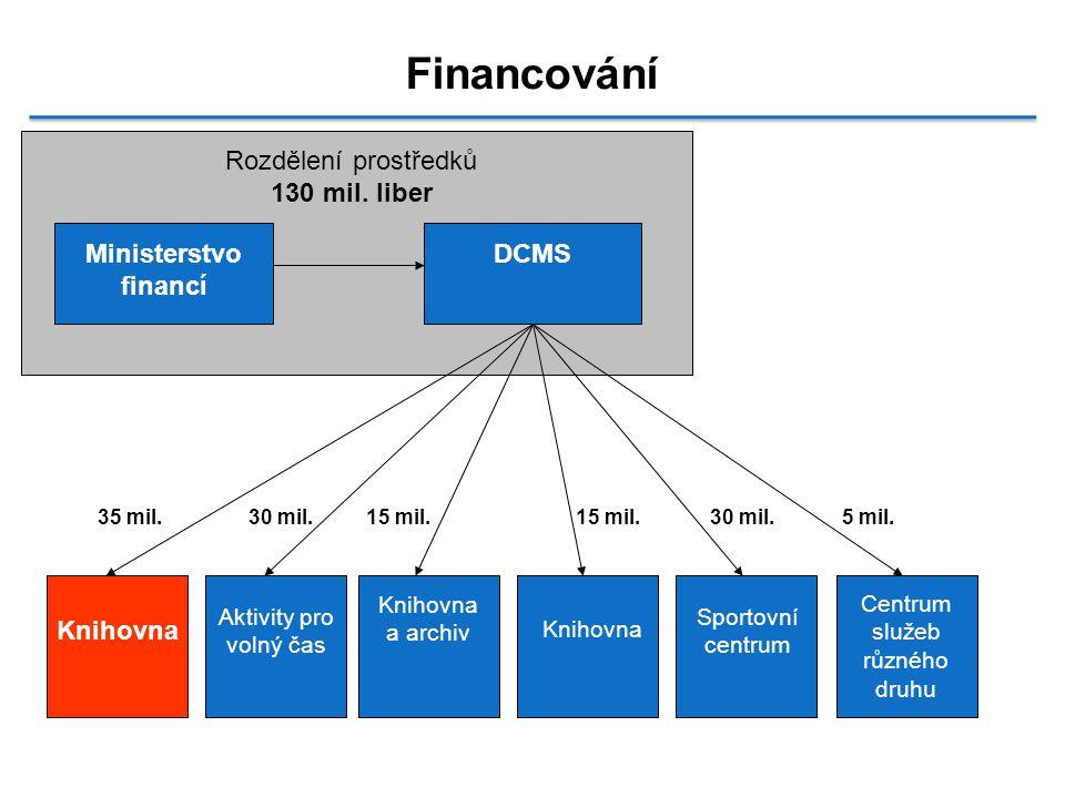 Financování Ministerstvo financí DCMS Rozdělení prostředků 130 mil.