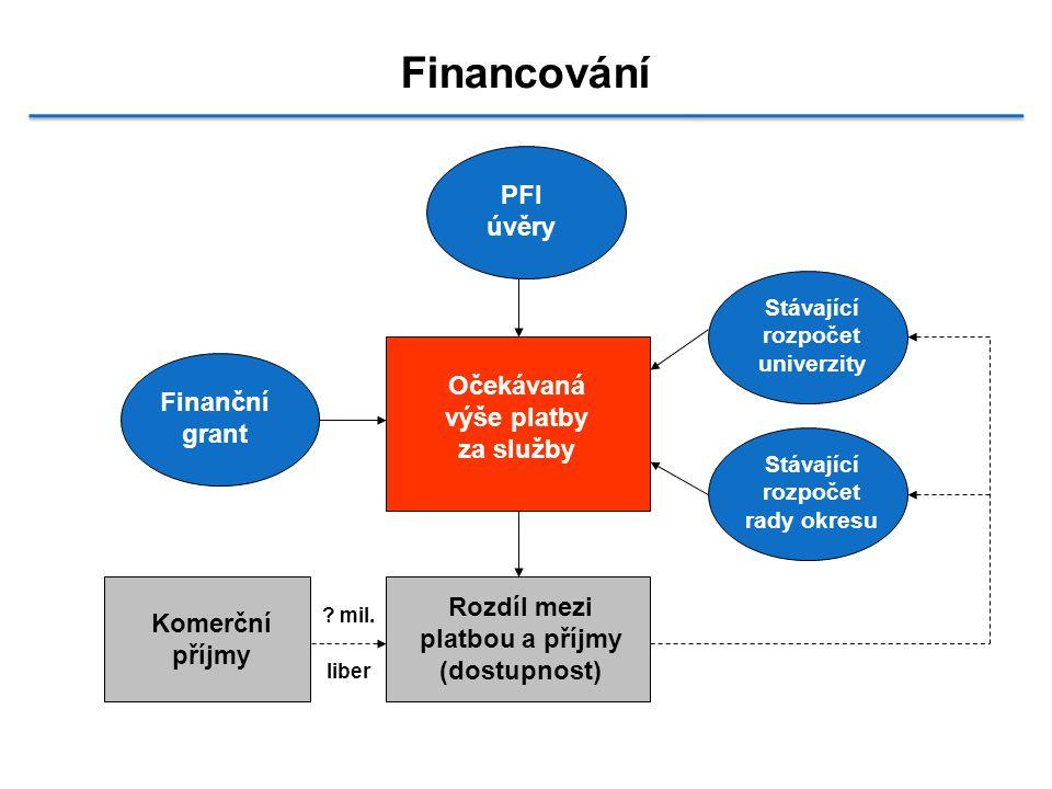 Financování Očekávaná výše platby za služby PFI úvěry Finanční grant Stávající rozpočet univerzity Stávající rozpočet rady okresu Rozdíl mezi platbou a příjmy (dostupnost) Komerční příjmy .