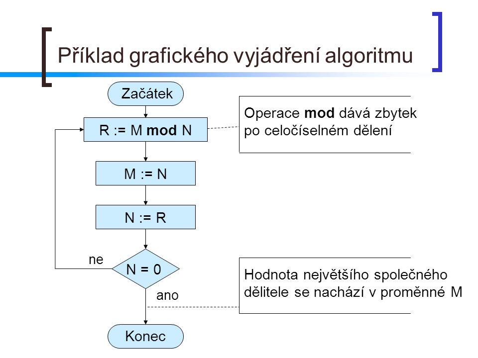 Příklad grafického vyjádření algoritmu ano ne M := N R := M mod N N := R N = 0 Začátek Konec Operace mod dává zbytek po celočíselném dělení Hodnota největšího společného dělitele se nachází v proměnné M