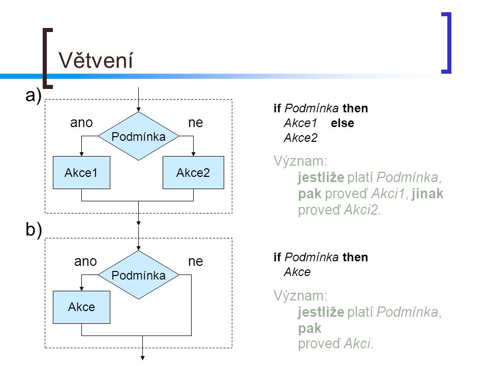 Větvení Podmínka Akce1Akce2 if Podmínka then Akce1 else Akce2 Význam: jestliže platí Podmínka, pak proveď Akci1, jinak proveď Akci2. Podmínka Akce ano