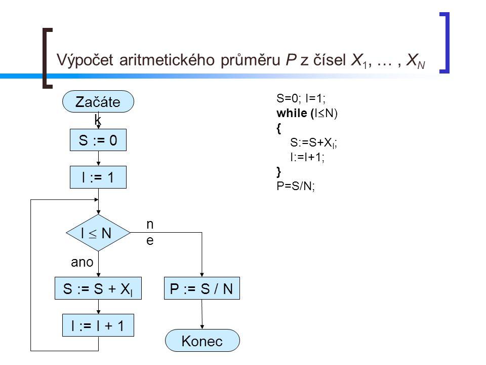 Výpočet aritmetického průměru P z čísel X 1, …, X N ano nene S := 0 S := S + X I I := 1 Začáte k Konec I  N I := I + 1 P := S / N S=0; I=1; while (I