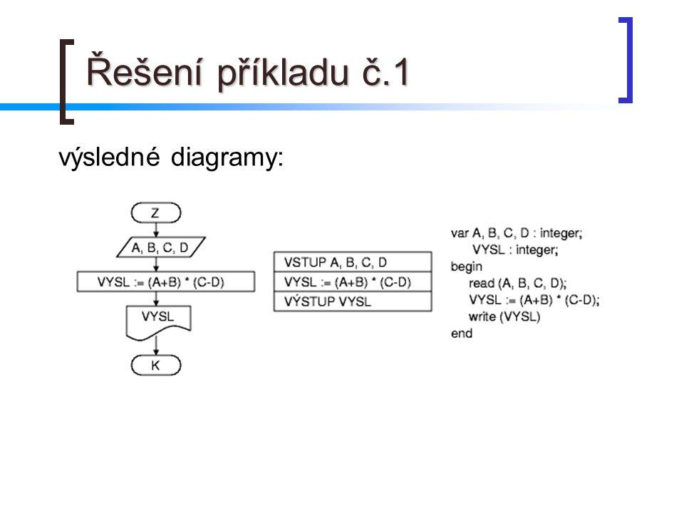 Řešení příkladu č.1 výsledné diagramy: