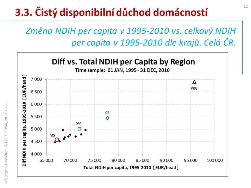 3.3. Čistý disponibilní důchod domácností 12 Strategy in Transition 2012, Ostrava, 2012-10-11 Změna NDIH per capita v 1995-2010 vs. celkový NDIH per c