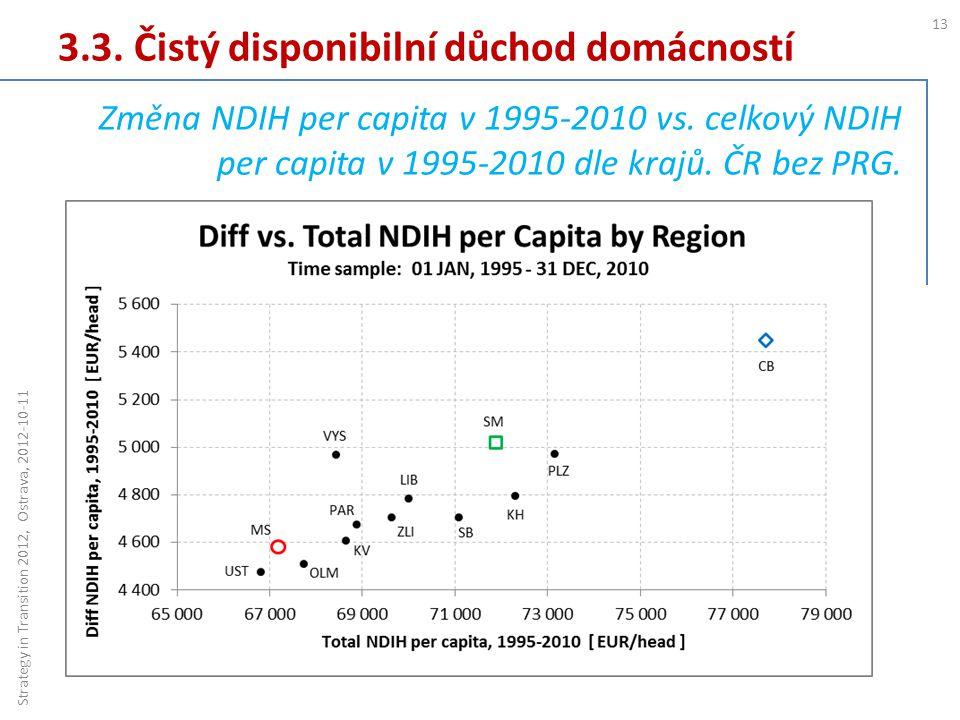 3.3. Čistý disponibilní důchod domácností 13 Strategy in Transition 2012, Ostrava, 2012-10-11 Změna NDIH per capita v 1995-2010 vs. celkový NDIH per c