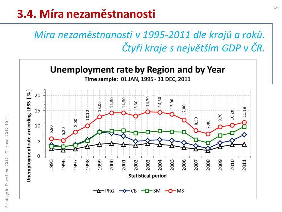 3.4. Míra nezaměstnanosti 14 Strategy in Transition 2012, Ostrava, 2012-10-11 Míra nezaměstnanosti v 1995-2011 dle krajů a roků. Čtyři kraje s největš