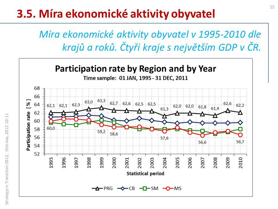 3.5. Míra ekonomické aktivity obyvatel 15 Strategy in Transition 2012, Ostrava, 2012-10-11 Míra ekonomické aktivity obyvatel v 1995-2010 dle krajů a r