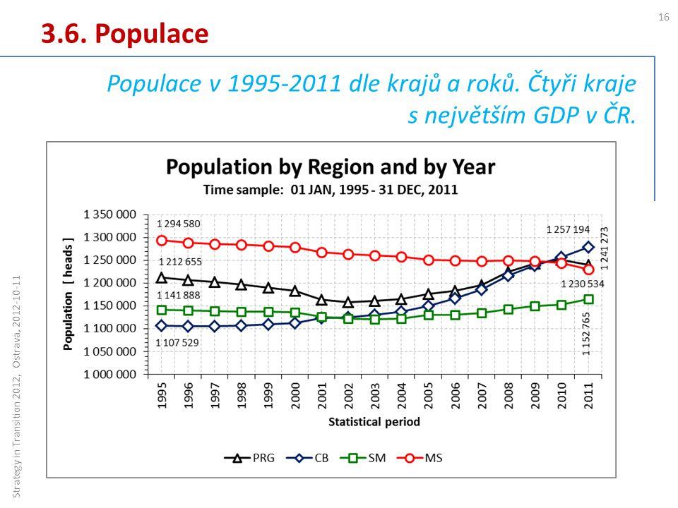 3.6. Populace 16 Strategy in Transition 2012, Ostrava, 2012-10-11 Populace v 1995-2011 dle krajů a roků. Čtyři kraje s největším GDP v ČR.