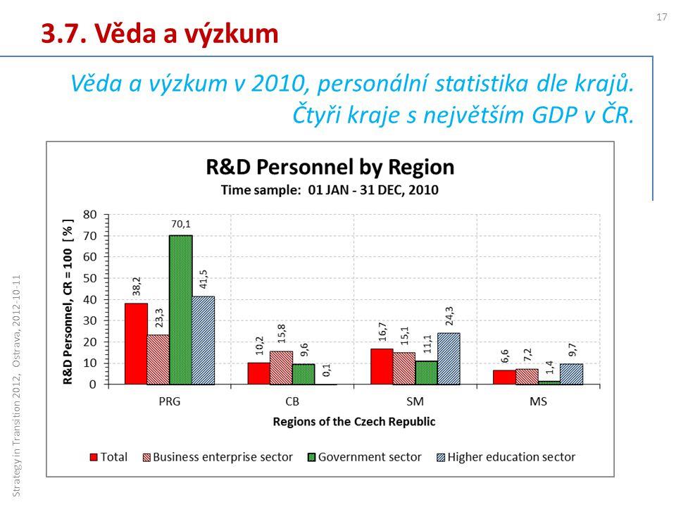 3.7. Věda a výzkum 17 Strategy in Transition 2012, Ostrava, 2012-10-11 Věda a výzkum v 2010, personální statistika dle krajů. Čtyři kraje s největším