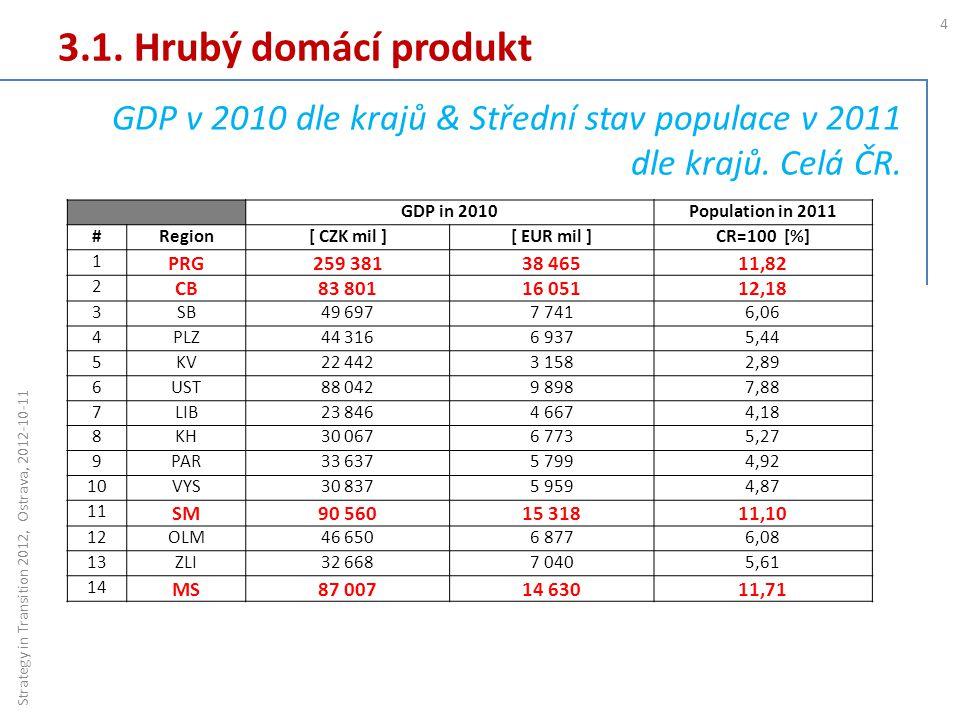 3.1. Hrubý domácí produkt 4 Strategy in Transition 2012, Ostrava, 2012-10-11 GDP v 2010 dle krajů & Střední stav populace v 2011 dle krajů. Celá ČR. G
