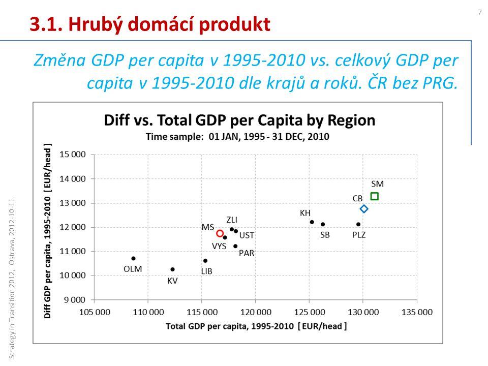 3.1. Hrubý domácí produkt 7 Strategy in Transition 2012, Ostrava, 2012-10-11 Změna GDP per capita v 1995-2010 vs. celkový GDP per capita v 1995-2010 d