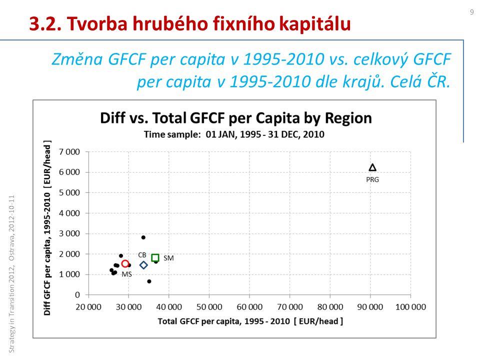 3.2. Tvorba hrubého fixního kapitálu 9 Strategy in Transition 2012, Ostrava, 2012-10-11 Změna GFCF per capita v 1995-2010 vs. celkový GFCF per capita