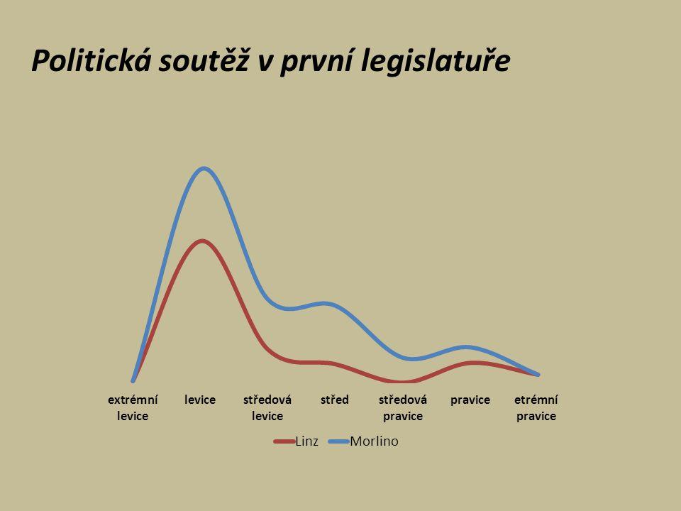 Politická soutěž v první legislatuře