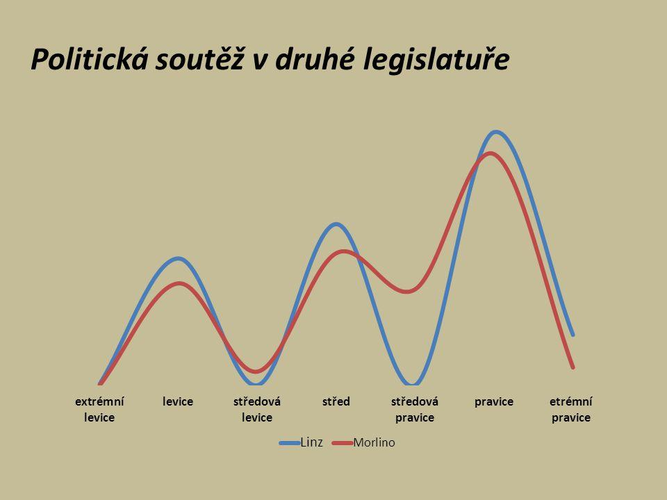 Politická soutěž v druhé legislatuře
