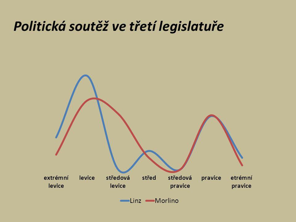 Politická soutěž ve třetí legislatuře