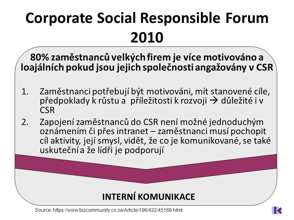 Corporate Social Responsible Forum 2010 80% zaměstnanců velkých firem je více motivováno a loajálních pokud jsou jejich společnosti angažovány v CSR 1.Zaměstnanci potřebují být motivováni, mít stanovené cíle, předpoklady k růstu a příležitosti k rozvoji  důležité i v CSR 2.Zapojení zaměstnanců do CSR není možné jednoduchým oznámením či přes intranet – zaměstnanci musí pochopit cíl aktivity, její smysl, vidět, že co je komunikované, se také uskuteční a že lídři je podporují INTERNÍ KOMUNIKACE Source: https://www.bizcommunity.co.za/Article/196/422/45169.html