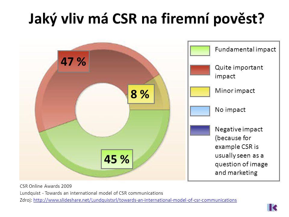 Jaký vliv má CSR na firemní pověst.