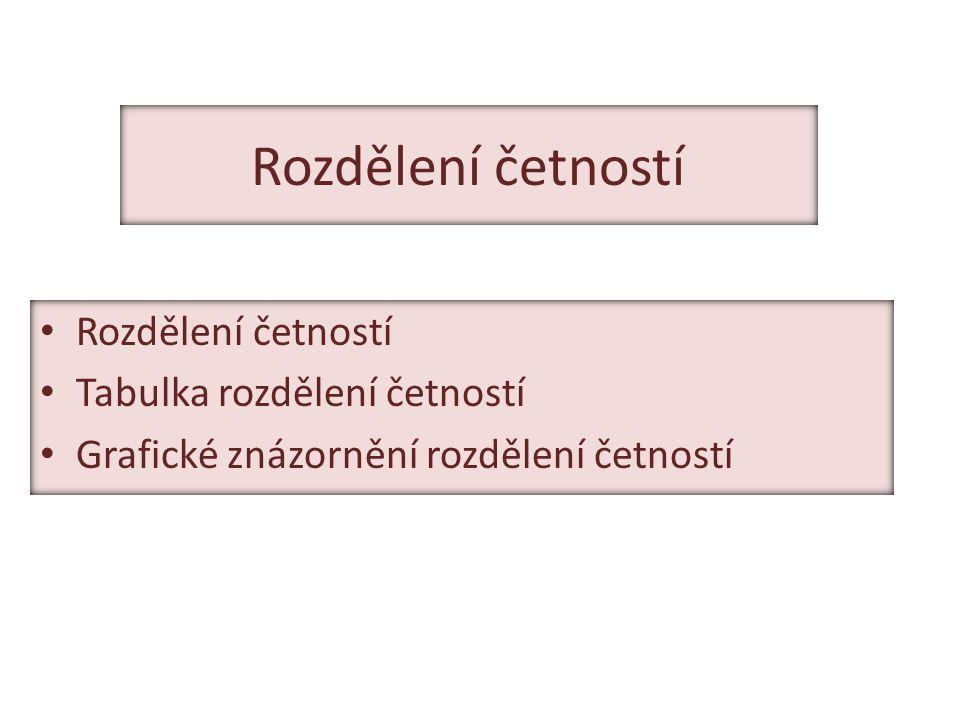 Rozdělení četností Tabulka rozdělení četností Grafické znázornění rozdělení četností