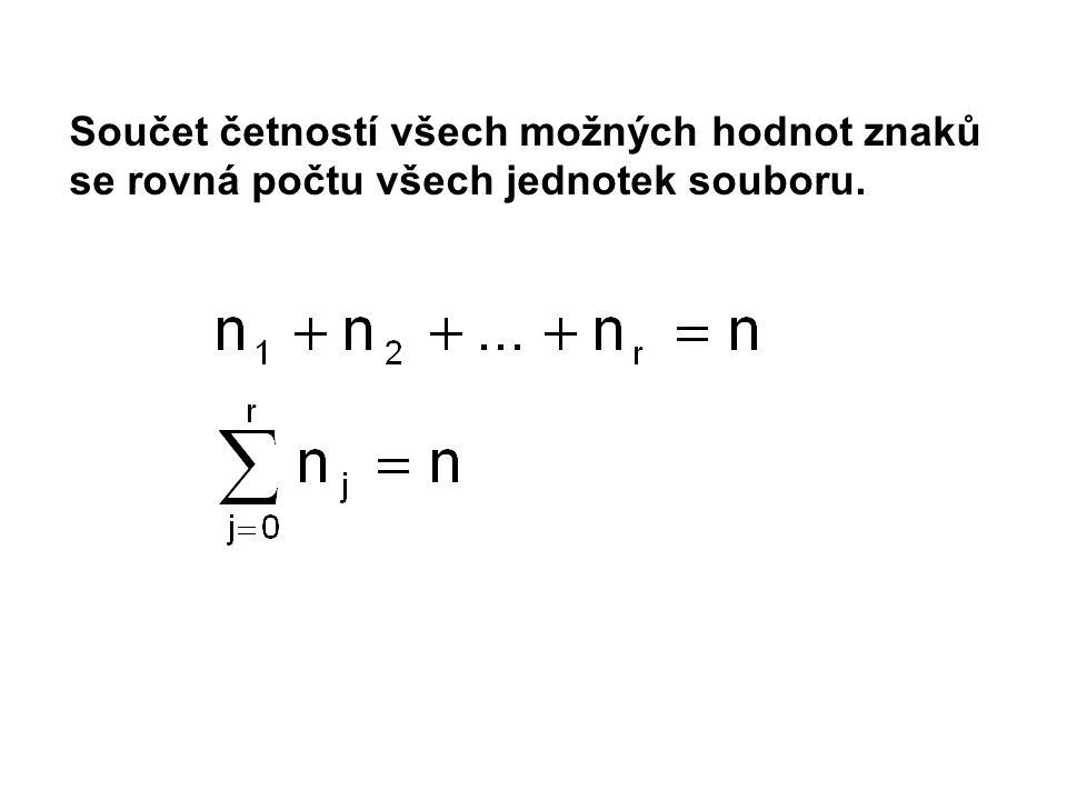 Součet četností všech možných hodnot znaků se rovná počtu všech jednotek souboru.