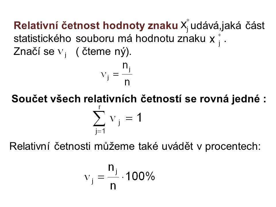 Relativní četnost hodnoty znaku udává,jaká část statistického souboru má hodnotu znaku. Značí se ( čteme ný). Součet všech relativních četností se rov